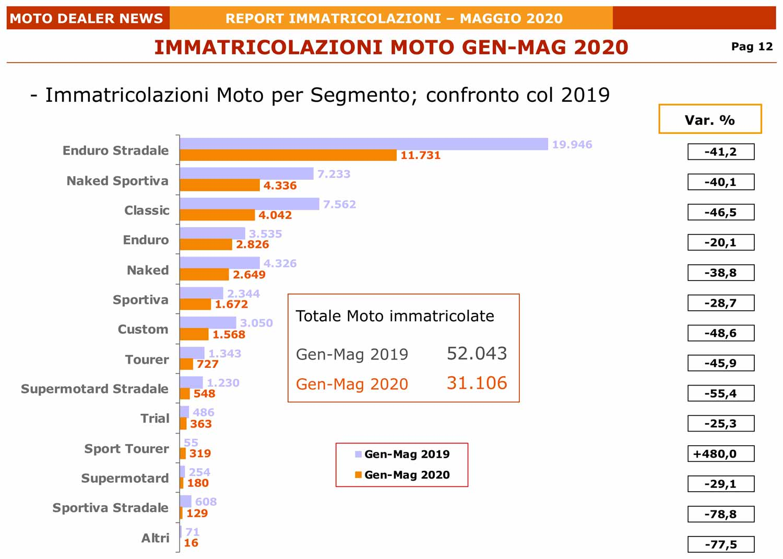 Immatricolazioni delle moto per segmento tra gennaio e maggio 2020