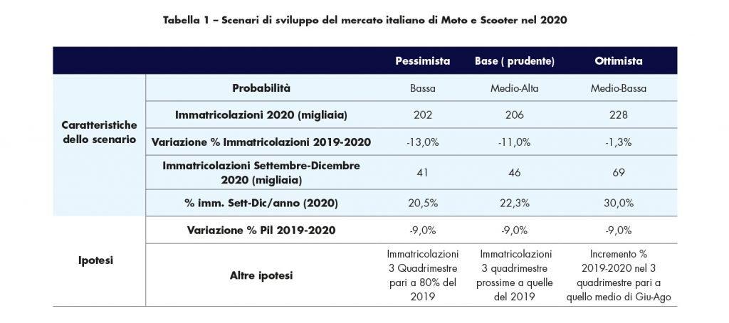Scenari di sviluppo del mercato italiano di Moto e Scooter 2020